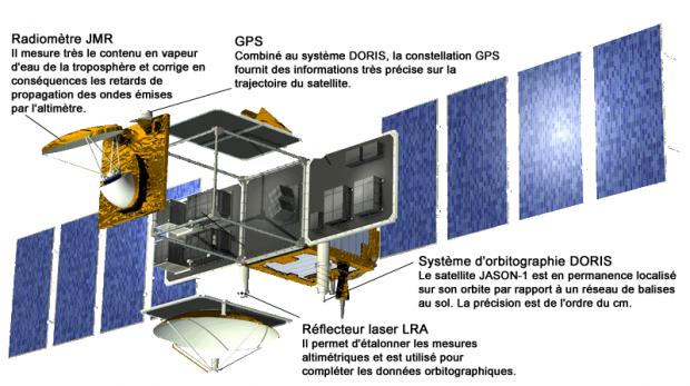 Les instruments destinés à corriger les mesures altimétriques sur le satellite JASON-1. Crédits : CNES