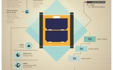 Fiche signalétique sur les nanosatellites