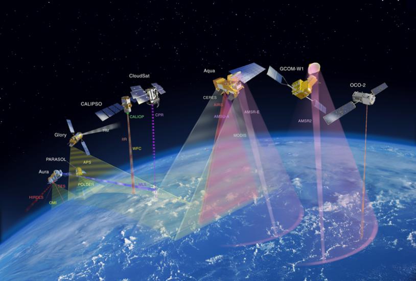 Constellation de satellites A-Train que va intégrer Glory en février. Crédits : NASA.